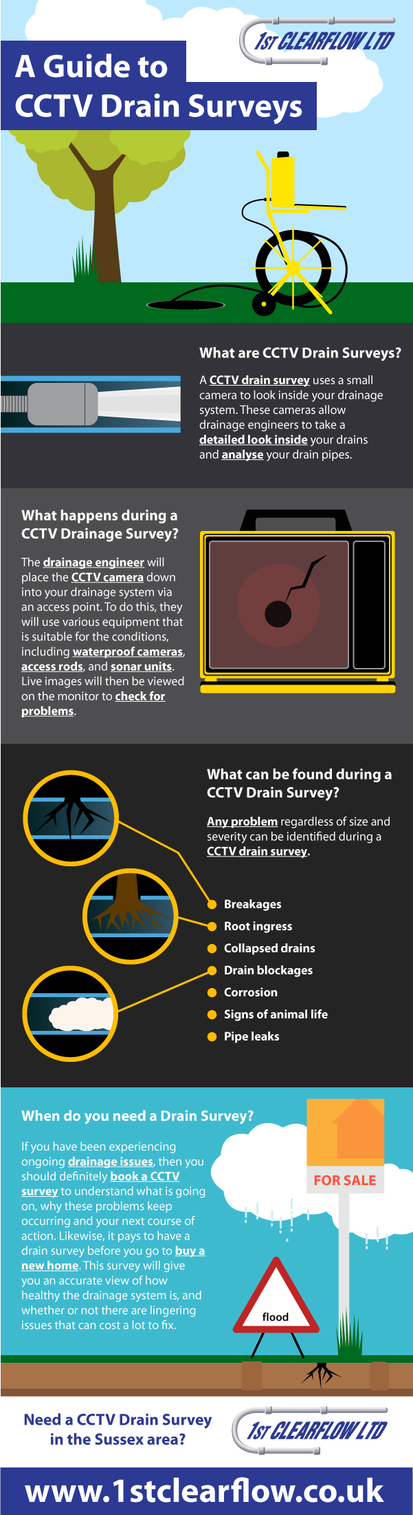 A Guide To CCTV Drain Surveys